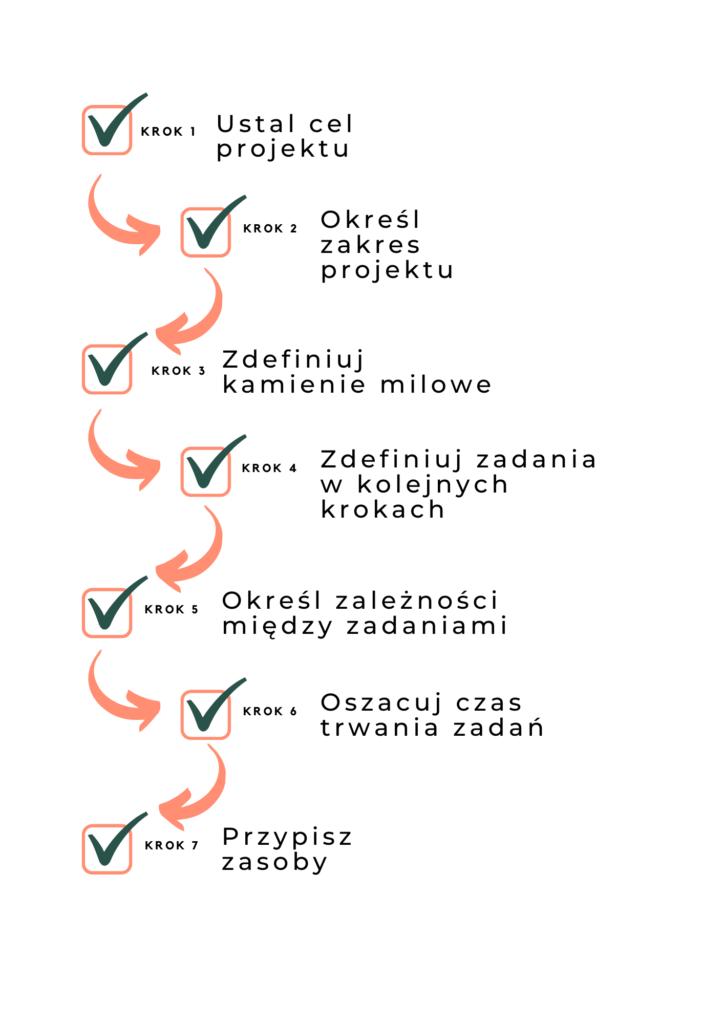 Harmonogram projektu w 7 krokach