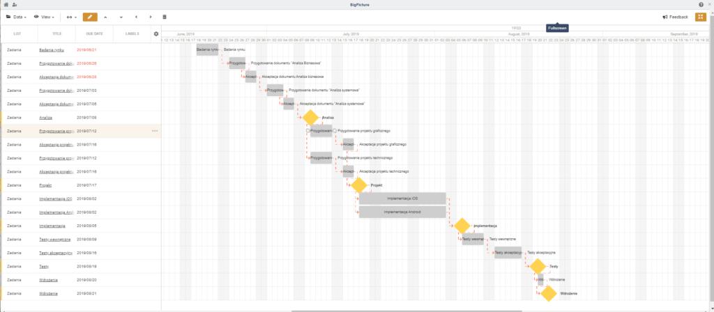 harmonogram projektu przykład trello plus Big Pictore